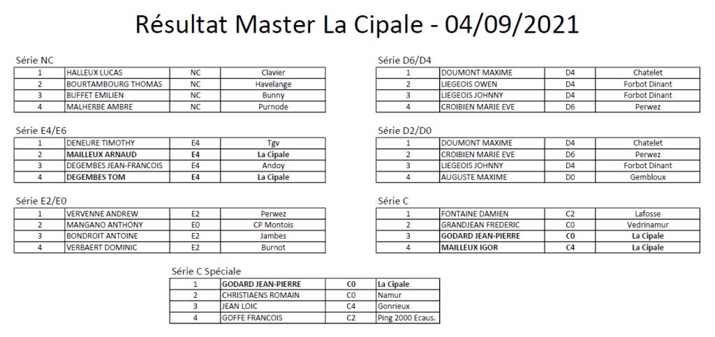 Résultats tournoi Master Namurois de La Cipale (Samedi 4 septembre 2021)